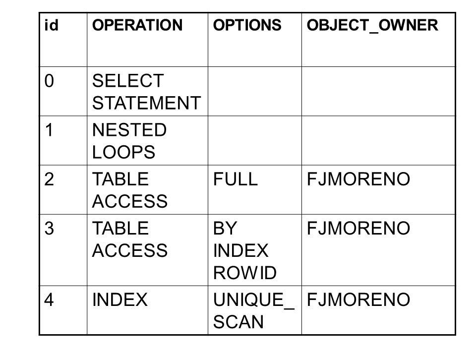 SELECT STATEMENT 1 NESTED LOOPS 2 TABLE ACCESS FULL FJMORENO 3