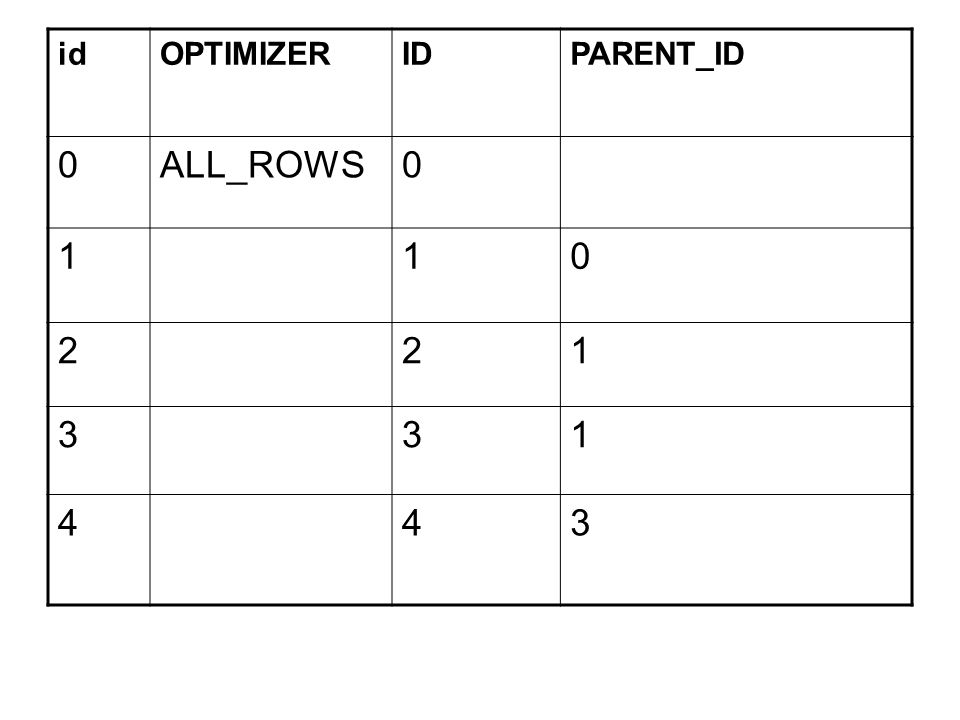 id OPTIMIZER ID PARENT_ID ALL_ROWS 1 2 3 4