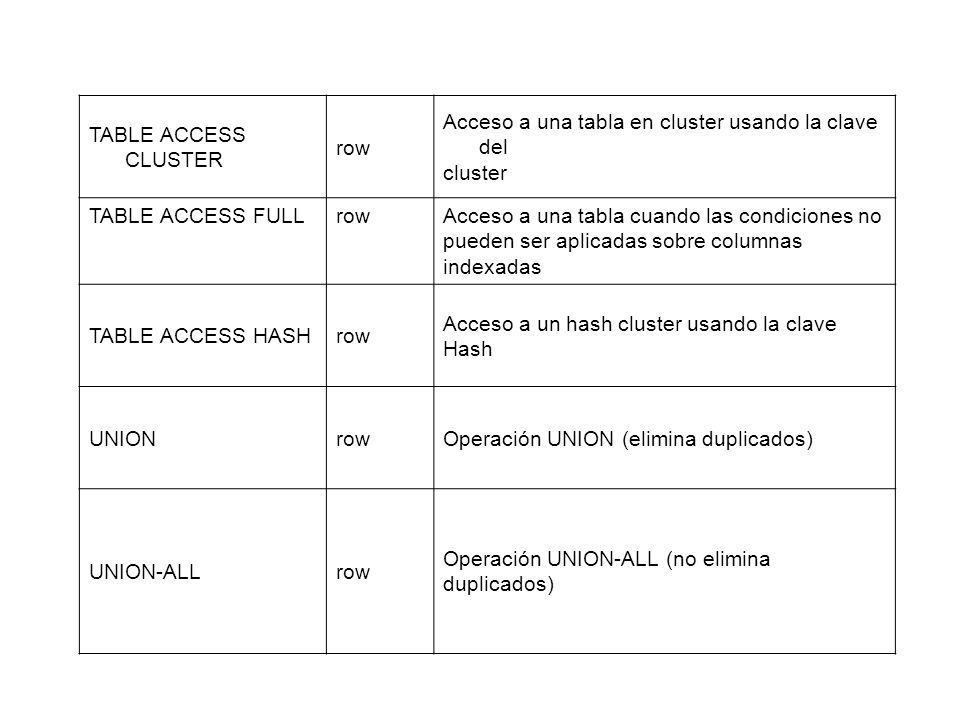 TABLE ACCESS CLUSTER row. Acceso a una tabla en cluster usando la clave del. cluster. TABLE ACCESS FULL.
