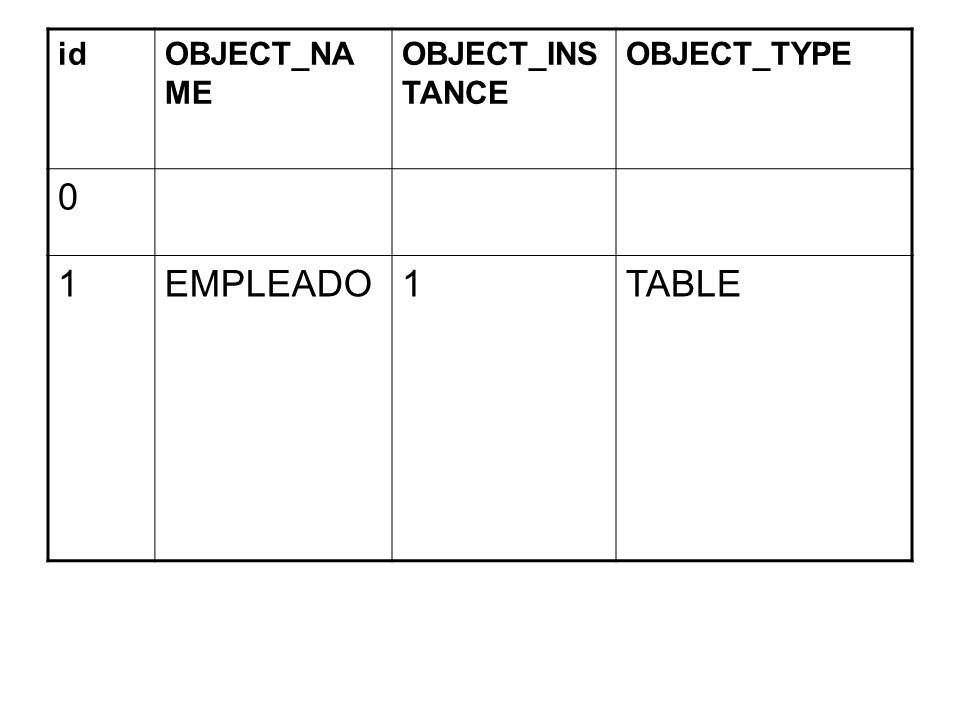 id OBJECT_NAME OBJECT_INSTANCE OBJECT_TYPE 1 EMPLEADO TABLE
