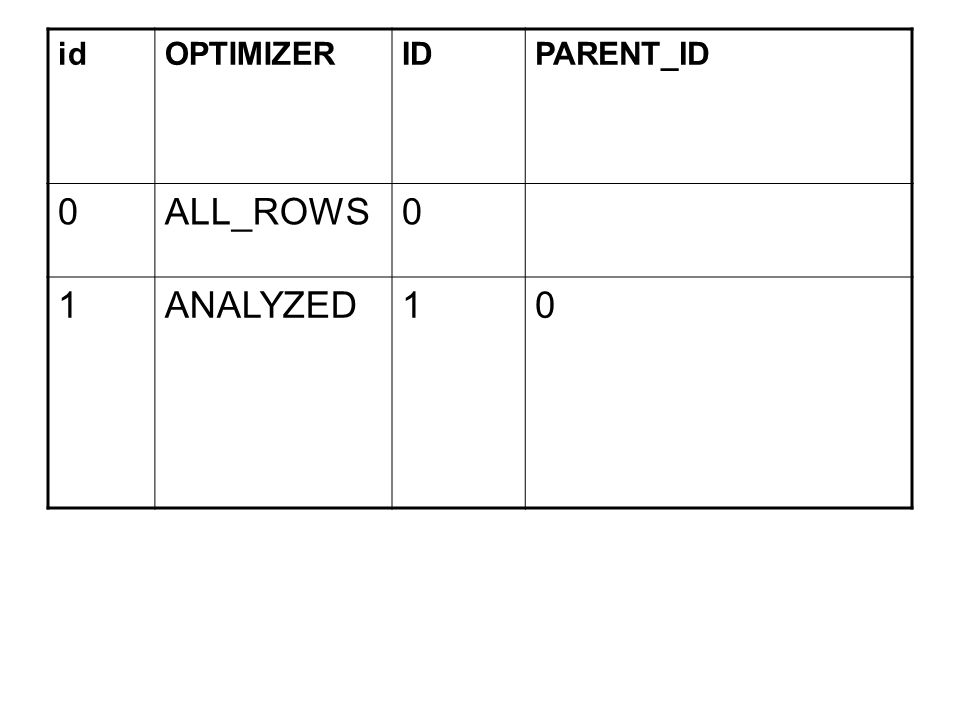 id OPTIMIZER ID PARENT_ID ALL_ROWS 1 ANALYZED