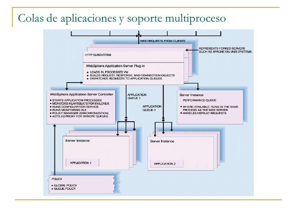 Colas de aplicaciones y soporte multiproceso