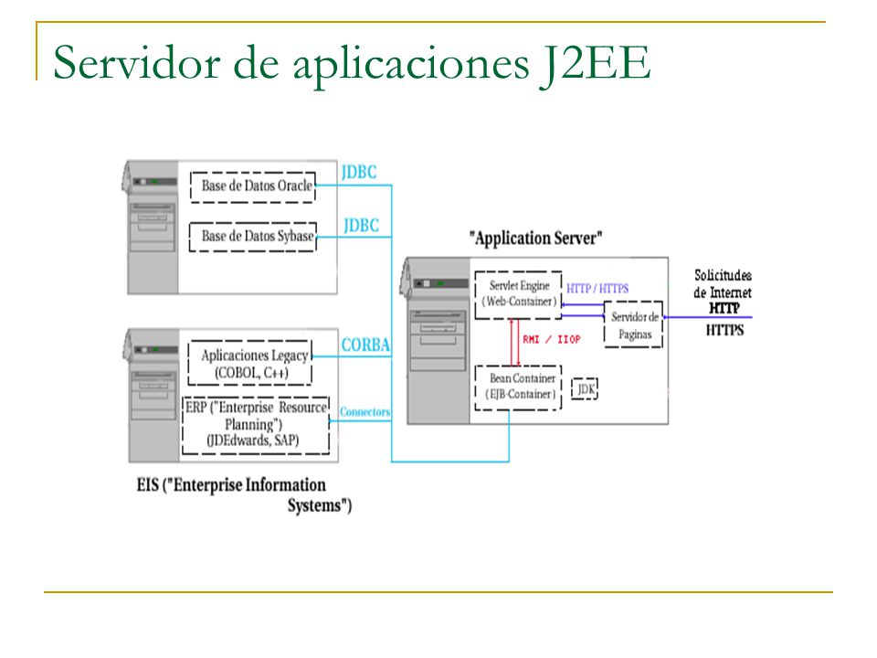 Servidor de aplicaciones J2EE