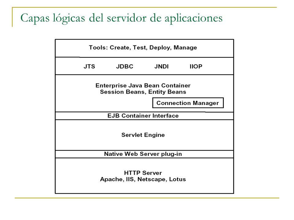 Capas lógicas del servidor de aplicaciones