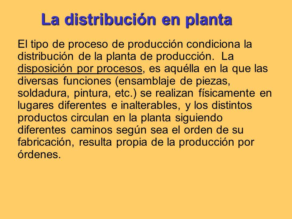 La distribución en planta