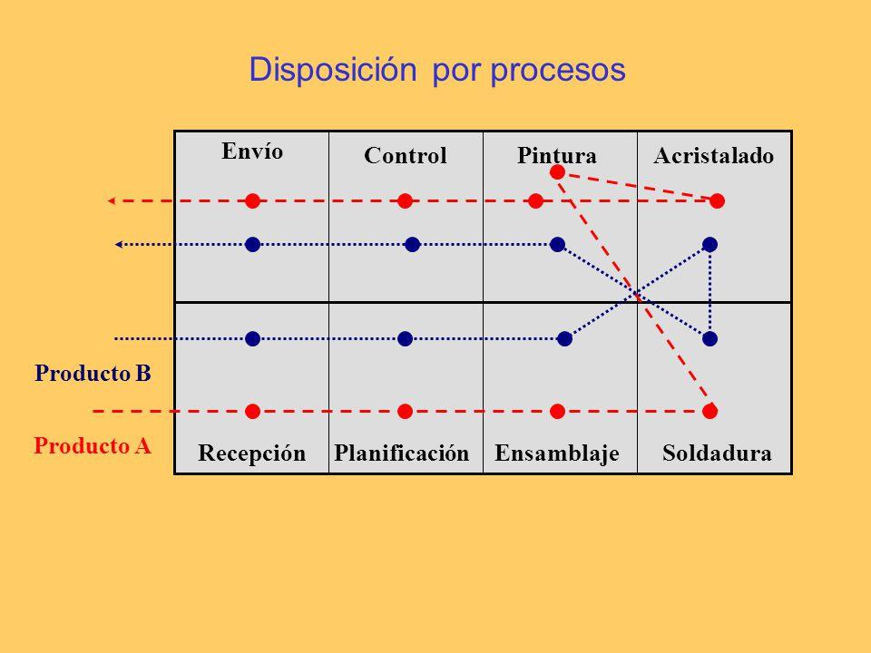 Disposición por procesos