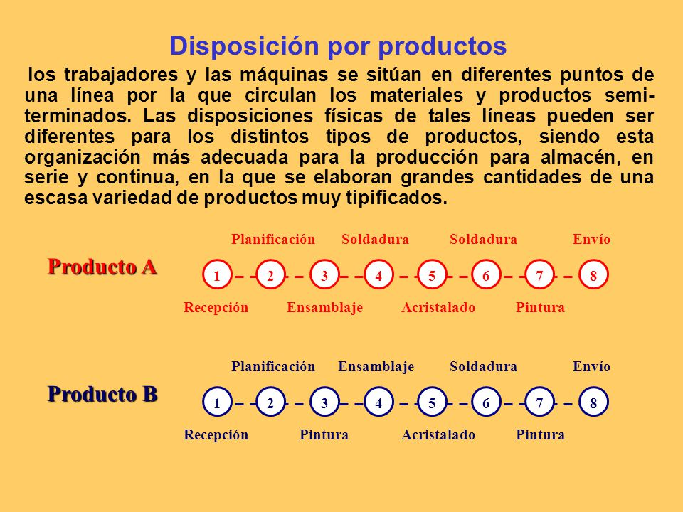 Disposición por productos
