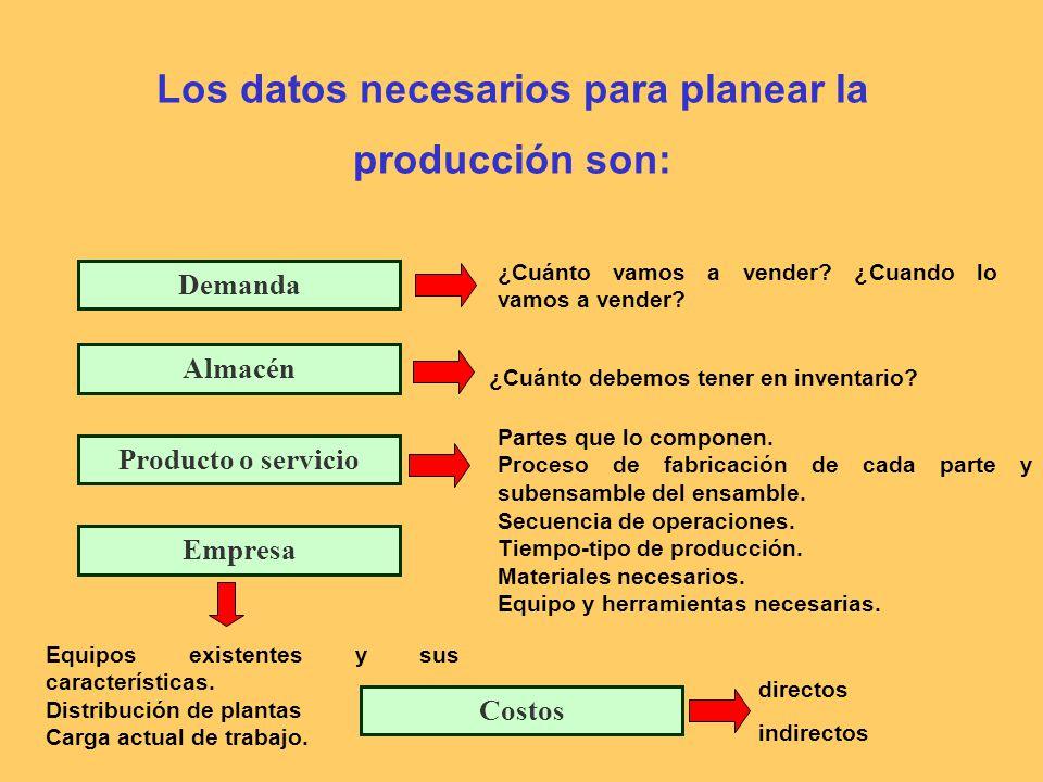 Los datos necesarios para planear la producción son: