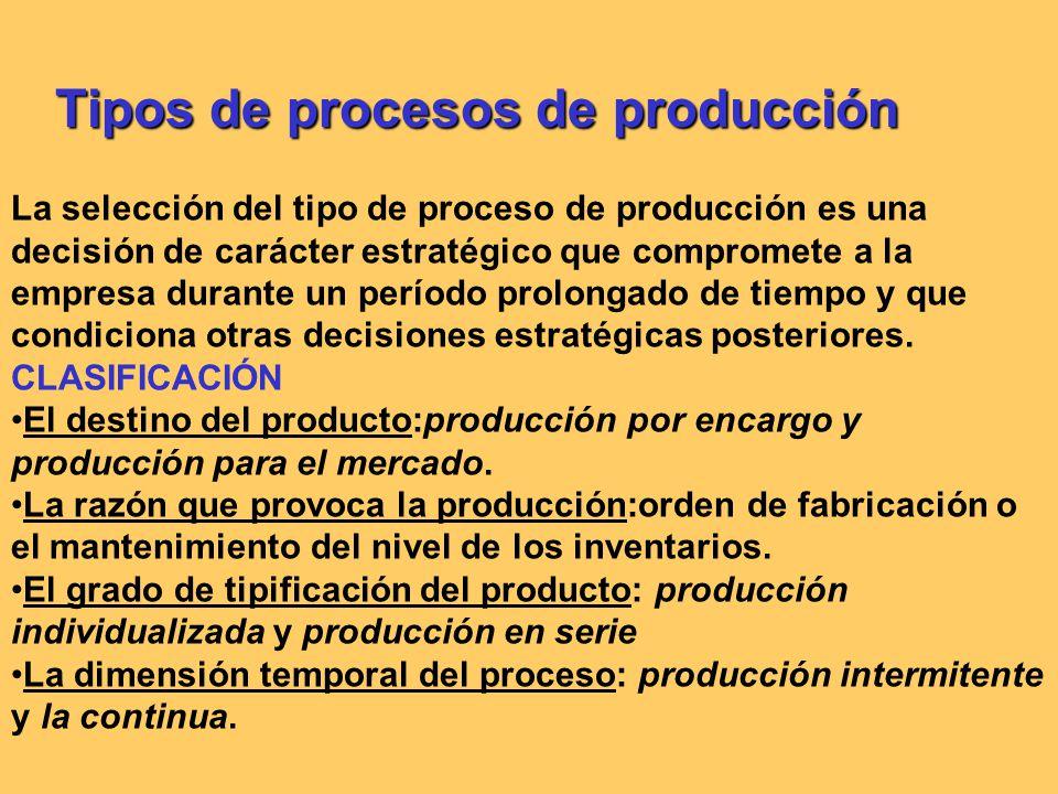 Tipos de procesos de producción