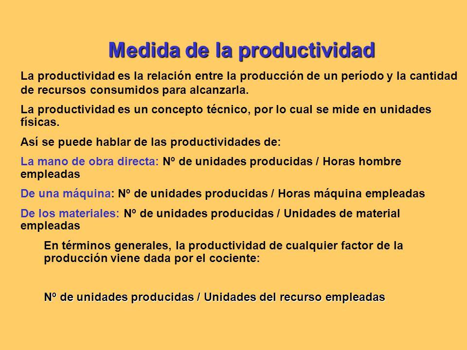 Medida de la productividad