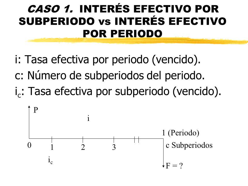 i: Tasa efectiva por periodo (vencido).