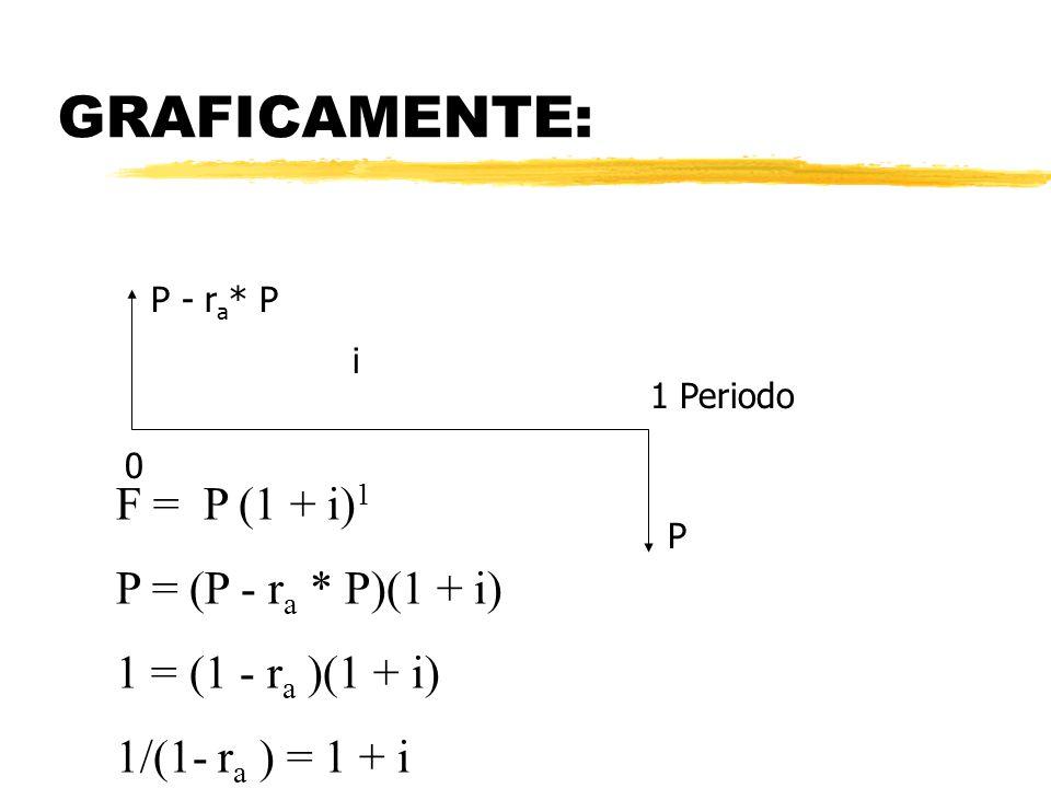 GRAFICAMENTE: F = P (1 + i)1 P = (P - ra * P)(1 + i)