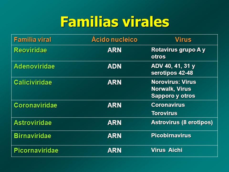 Familias virales Familia viral Ácido nucleico Virus Reoviridae ARN