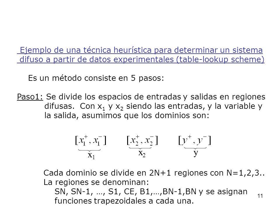 x2 y x1 Ejemplo de una técnica heurística para determinar un sistema