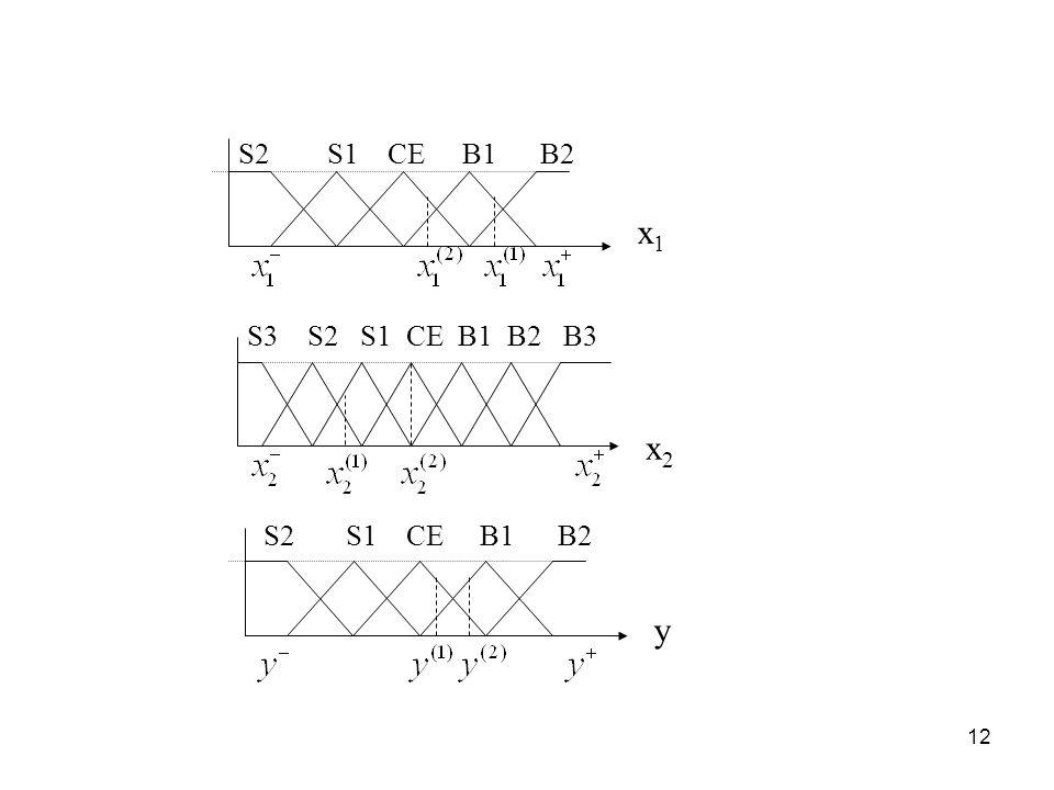 S2 S1 CE B1 B2 x1. S3 S2 S1 CE B1 B2 B3. x2. S2 S1 CE B1 B2.