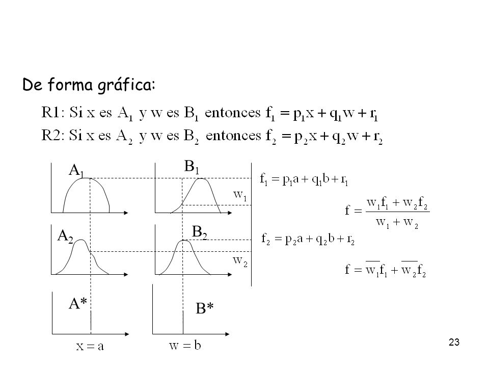 De forma gráfica: B1 A1 B2 A2 A* B*