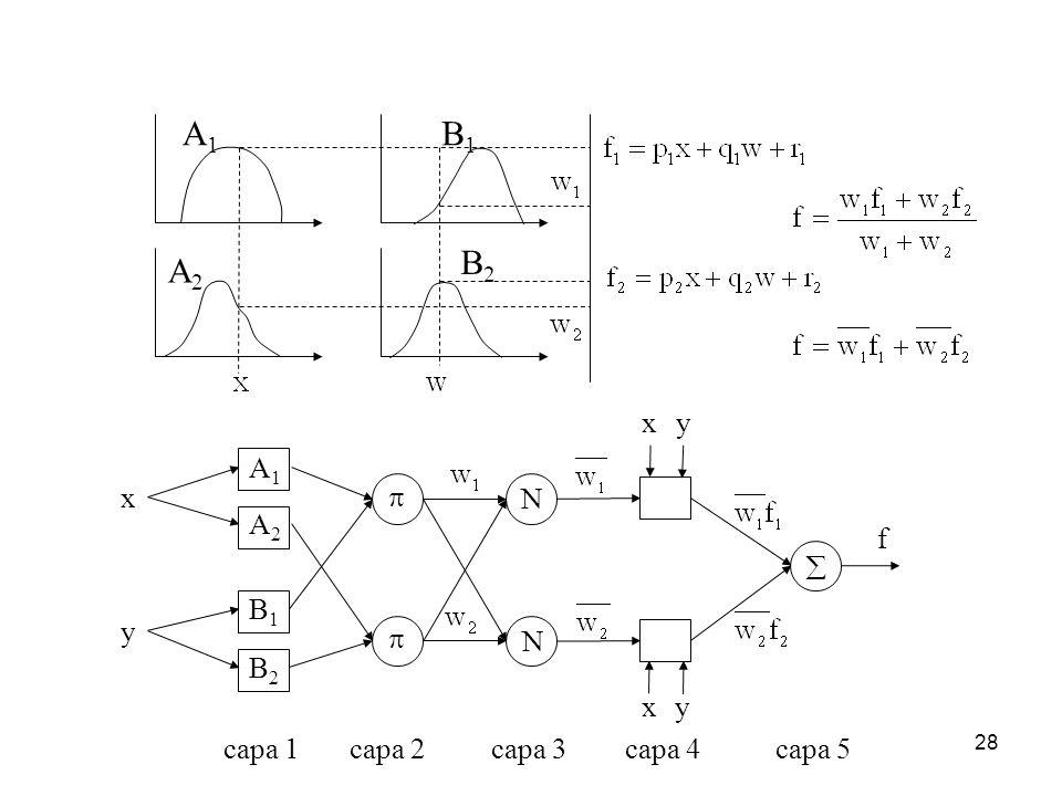 A1 B1 B2 A2 x y A1 x  N A2 f  B1 y  N B2 x y capa 1 capa 2 capa 3