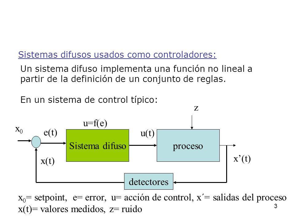 x0= setpoint, e= error, u= acción de control, x´= salidas del proceso
