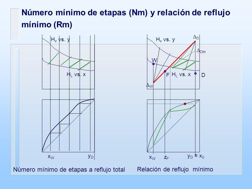 Número mínimo de etapas (Nm) y relación de reflujo mínimo (Rm)