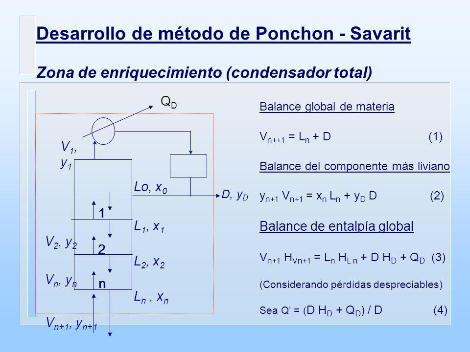 Desarrollo de método de Ponchon - Savarit
