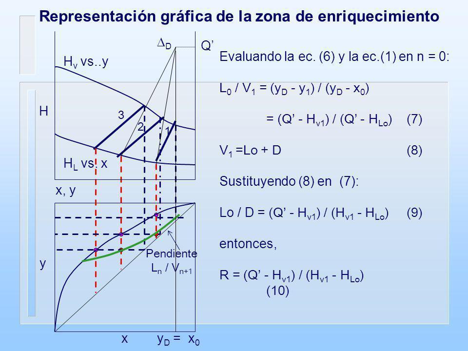 Representación gráfica de la zona de enriquecimiento