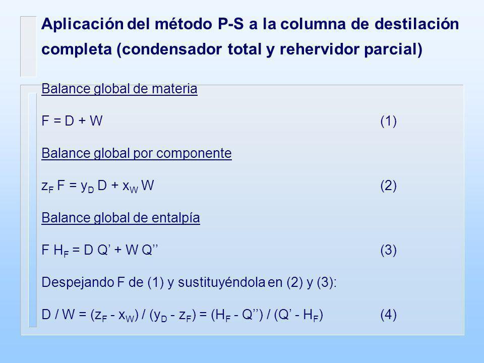Aplicación del método P-S a la columna de destilación completa (condensador total y rehervidor parcial)