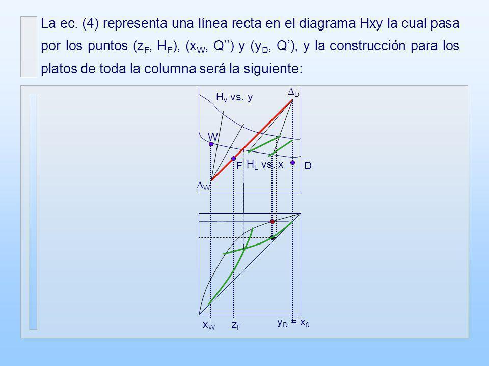 La ec. (4) representa una línea recta en el diagrama Hxy la cual pasa por los puntos (zF, HF), (xW, Q'') y (yD, Q'), y la construcción para los platos de toda la columna será la siguiente: