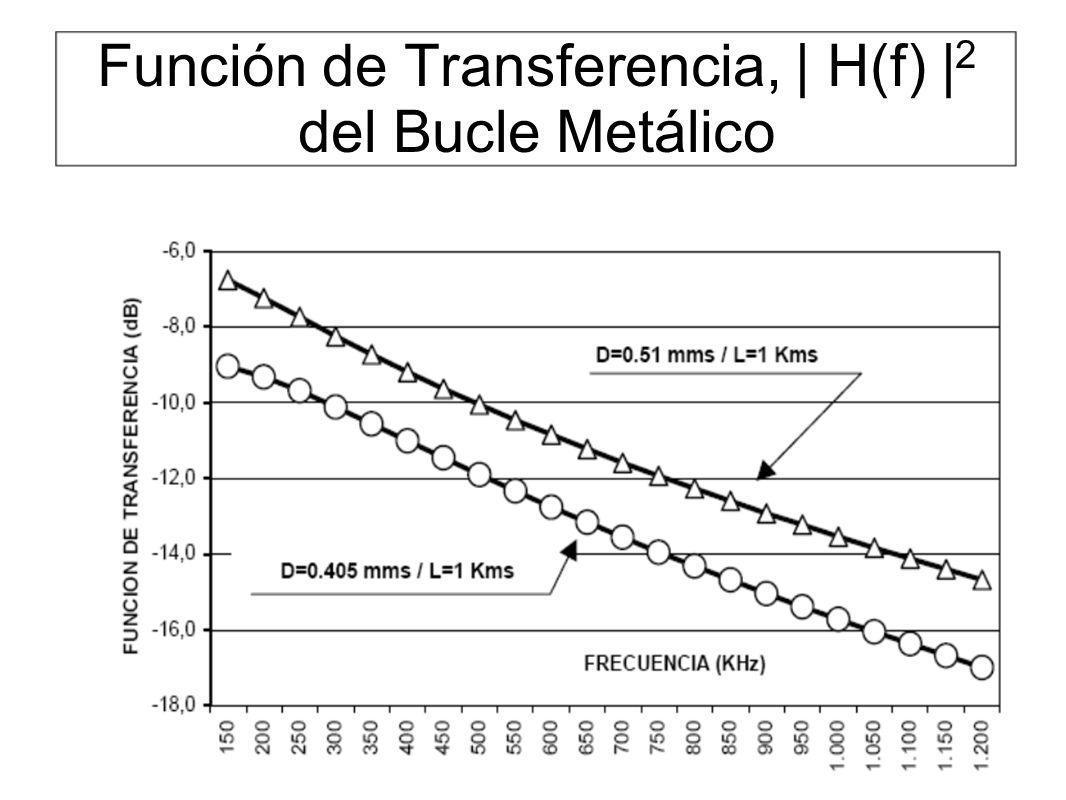 Función de Transferencia, | H(f) |2 del Bucle Metálico