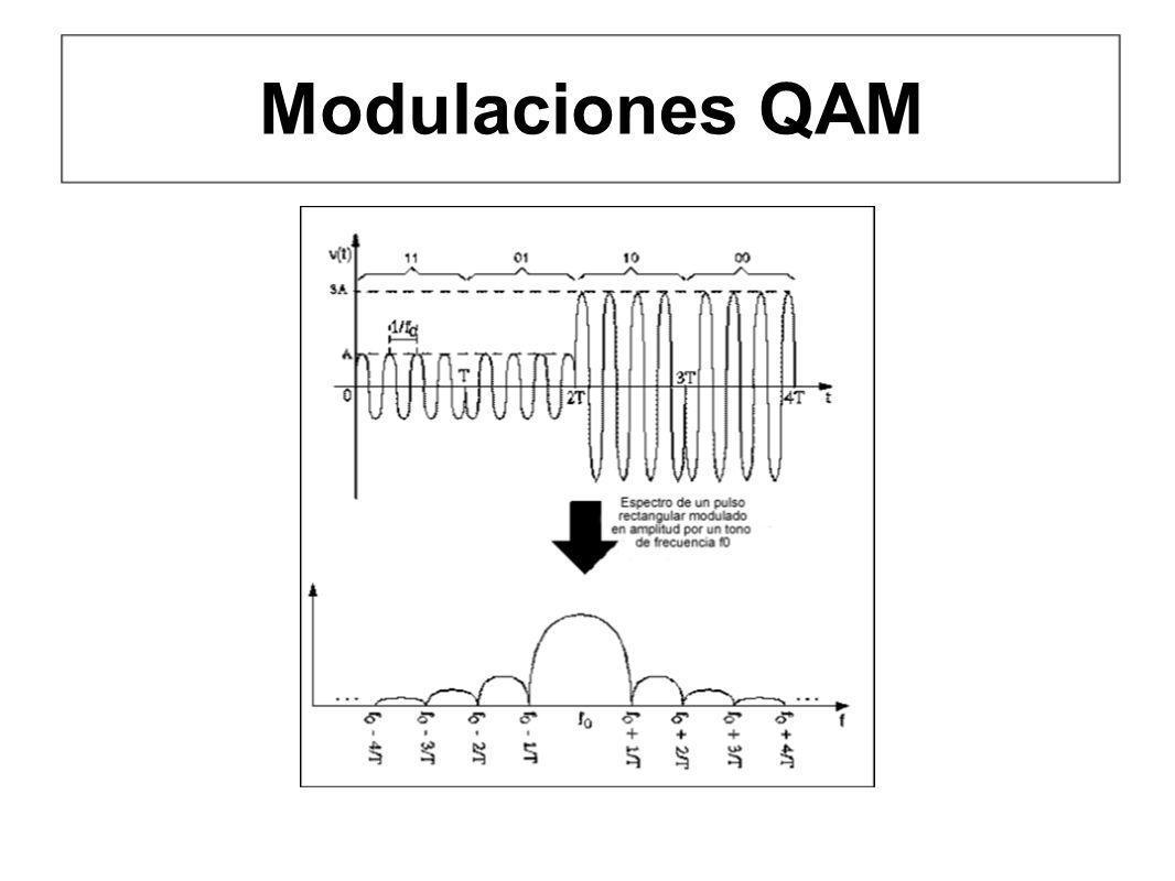 Modulaciones QAM