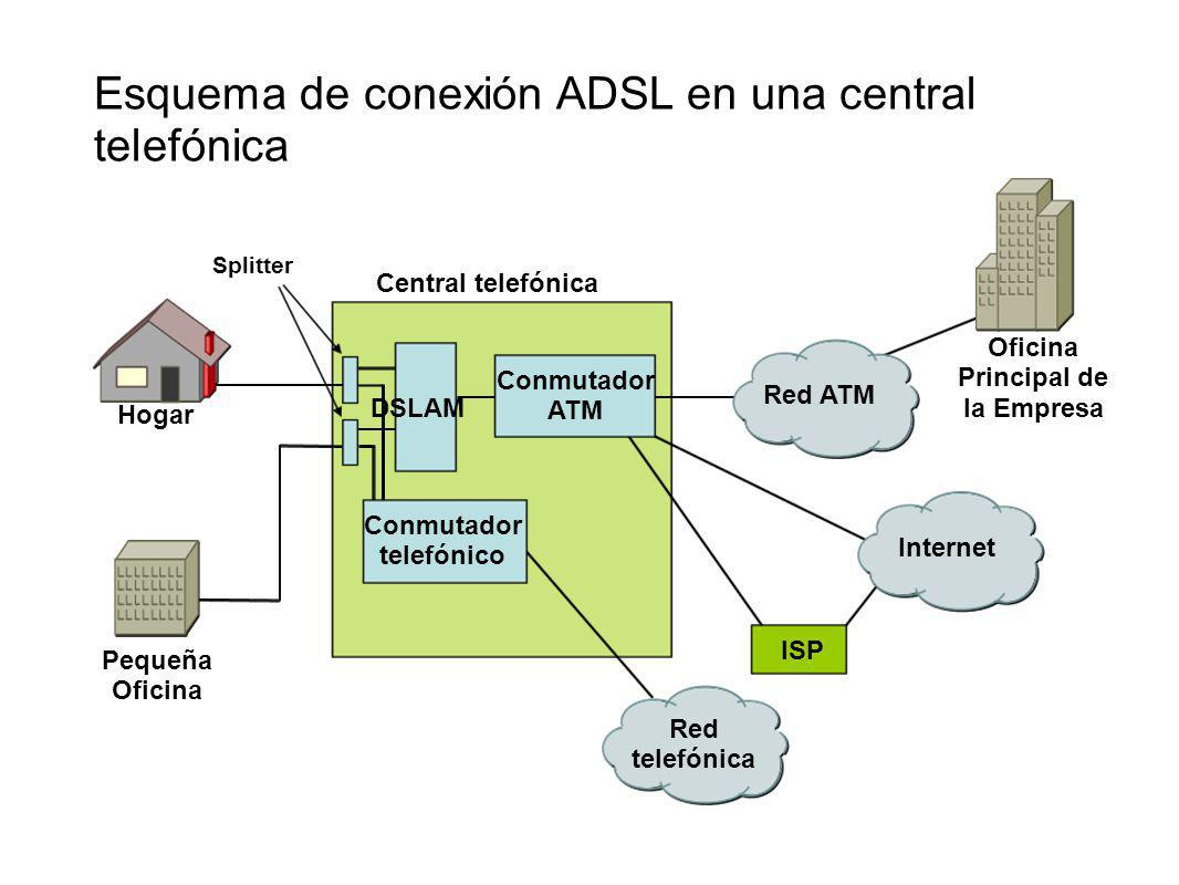 L neas de transmisi n pares de cobre xdsl ppt descargar for Oficina virtual sistema red
