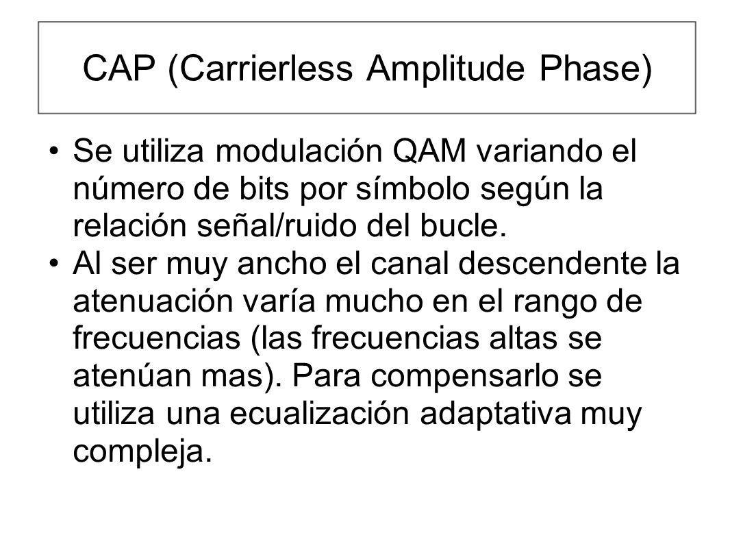 CAP (Carrierless Amplitude Phase)