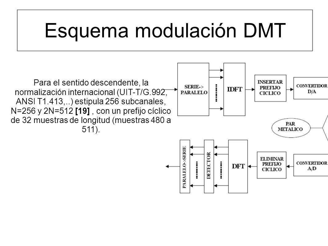 Esquema modulación DMT