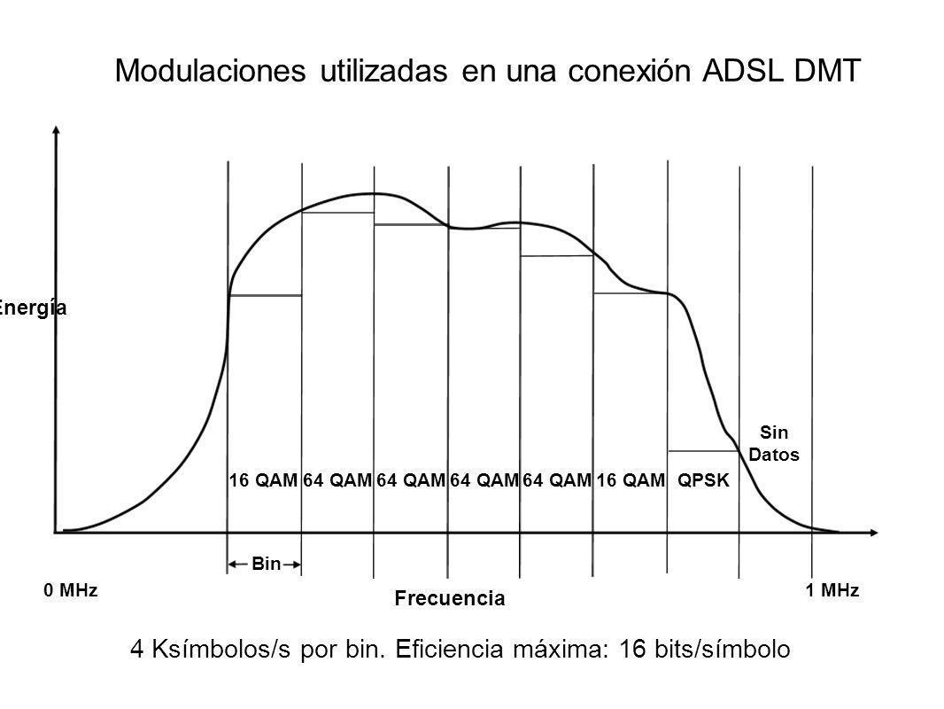 Modulaciones utilizadas en una conexión ADSL DMT