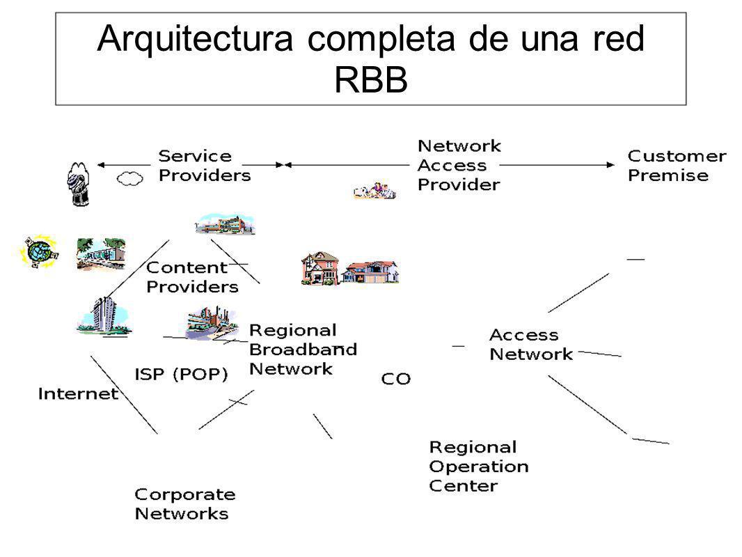 Arquitectura completa de una red RBB