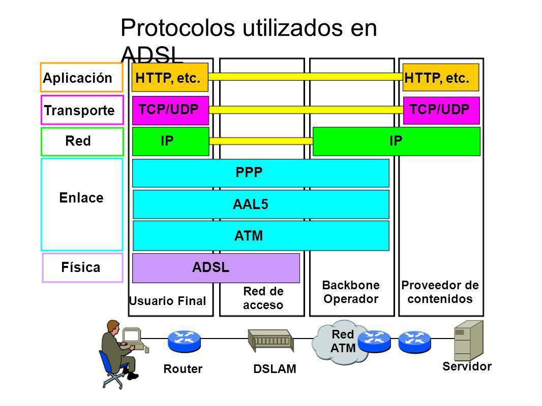 Protocolos utilizados en ADSL