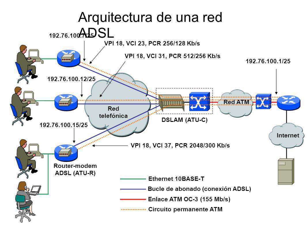 Bucle de abonado (conexión ADSL) Circuito permanente ATM