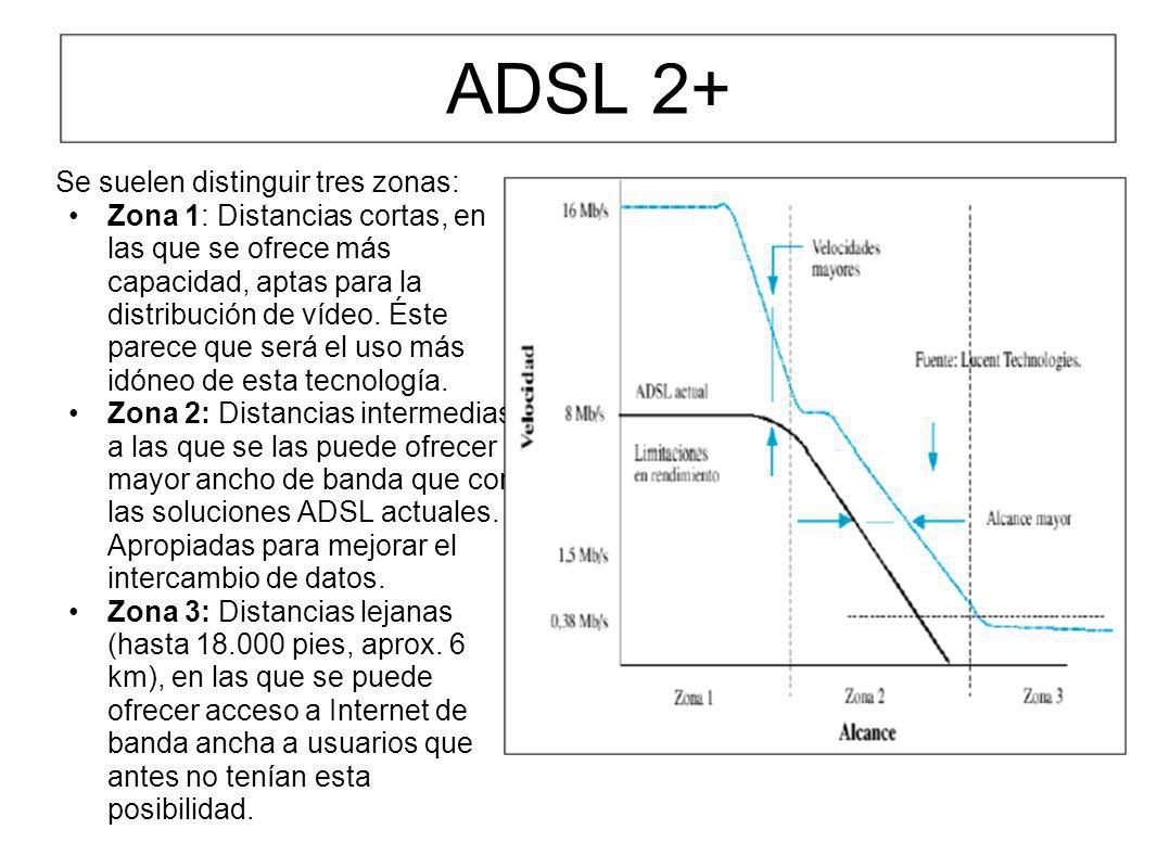 ADSL 2+ Se suelen distinguir tres zonas: