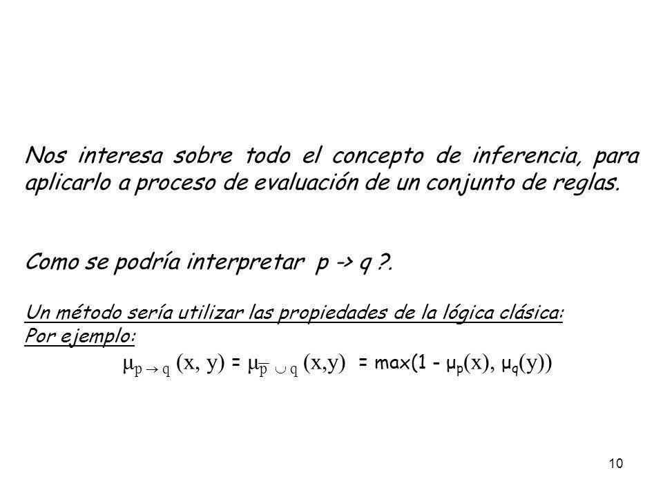 μp  q (x, y) = μp  q (x,y) = max(1 - μp(x), μq(y))