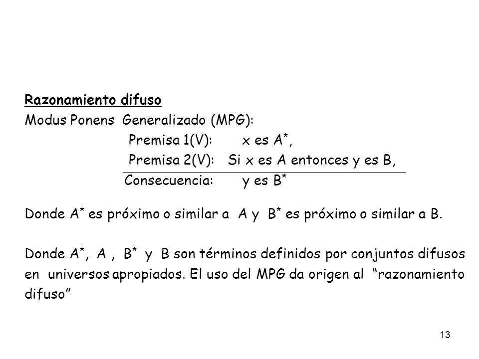 Razonamiento difuso Modus Ponens Generalizado (MPG): Premisa 1(V): x es A*, Premisa 2(V): Si x es A entonces y es B,