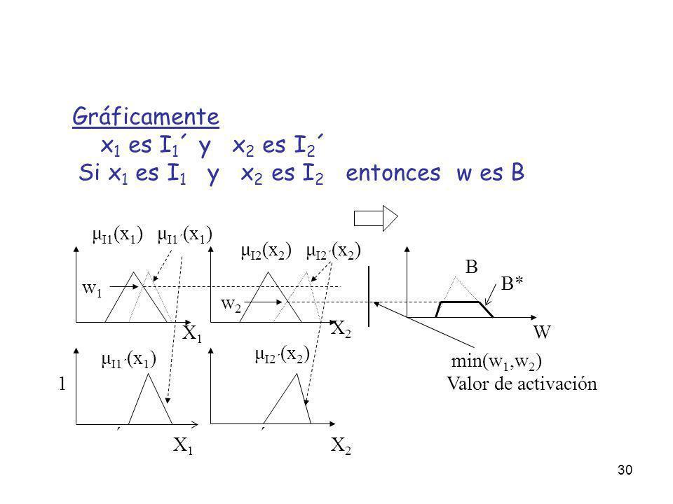 Si x1 es I1 y x2 es I2 entonces w es B