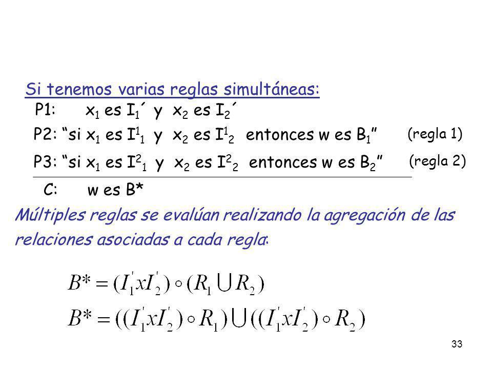 Si tenemos varias reglas simultáneas: P1: x1 es I1´ y x2 es I2´