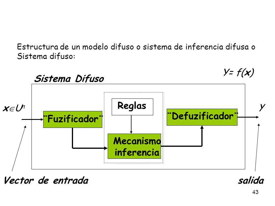 Y= f(x) Sistema Difuso y xUn inferencia Vector de entrada salida