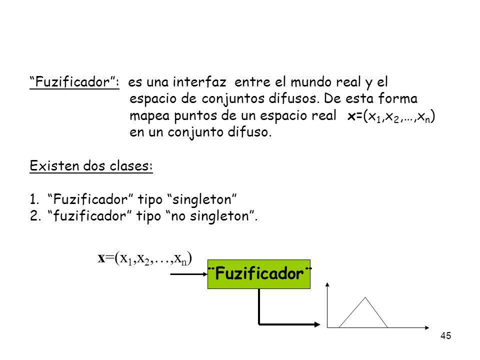 x=(x1,x2,…,xn) Fuzificador : es una interfaz entre el mundo real y el