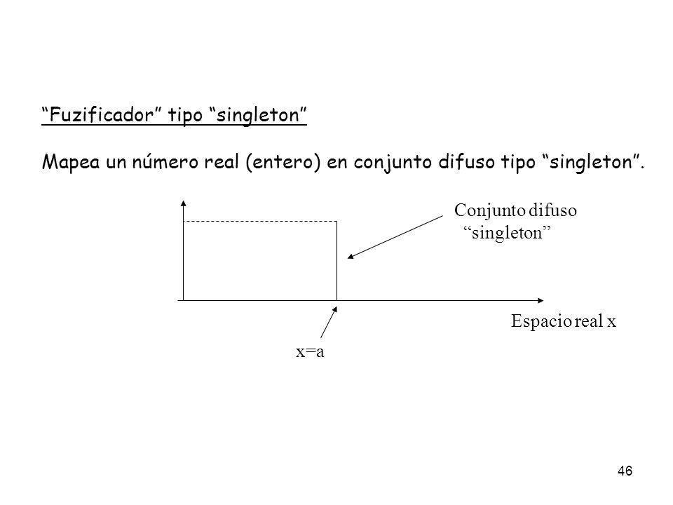 Fuzificador tipo singleton