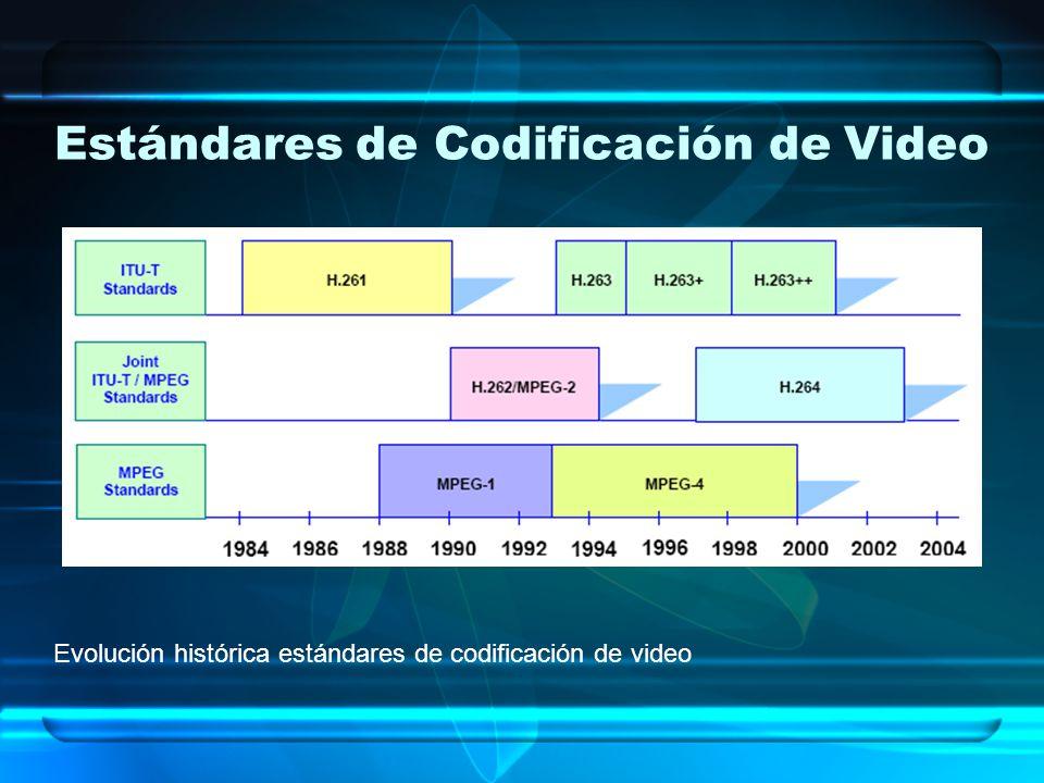 Estándares de Codificación de Video