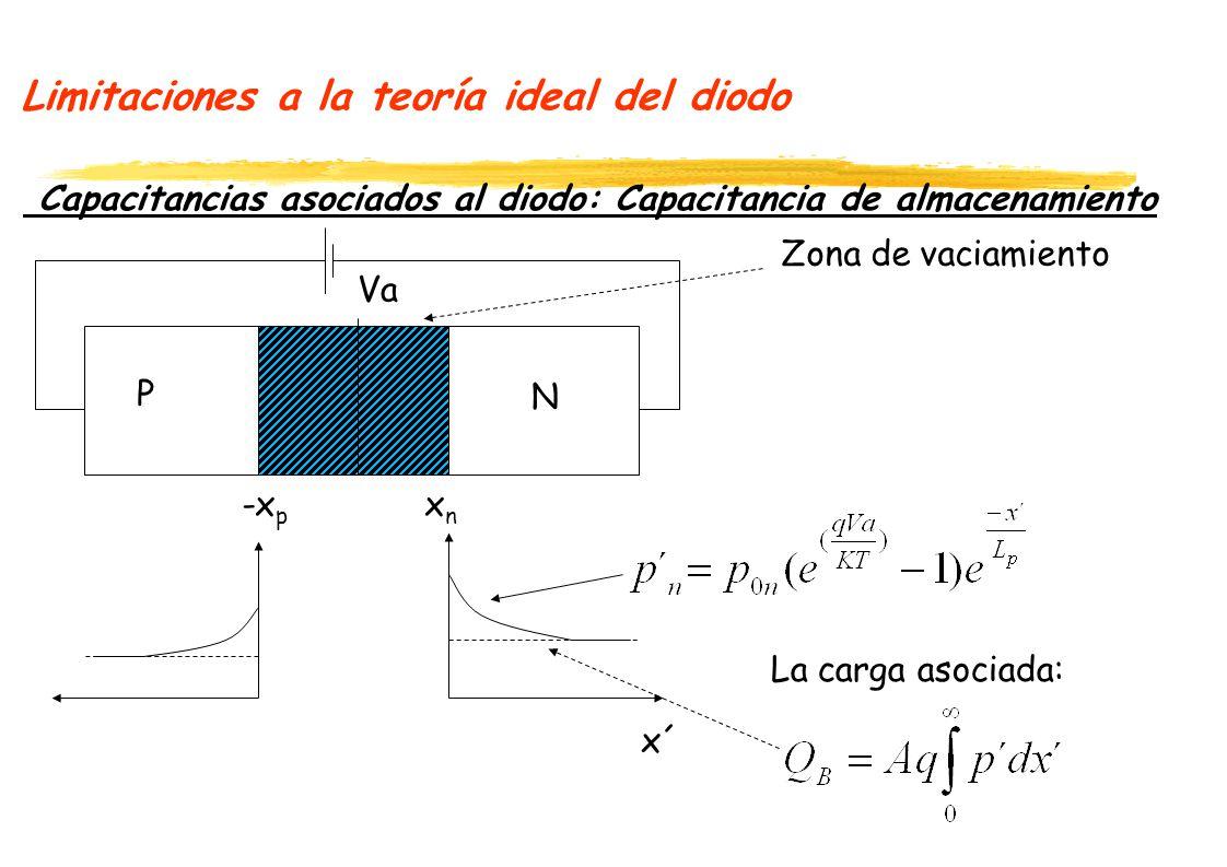 Limitaciones a la teoría ideal del diodo
