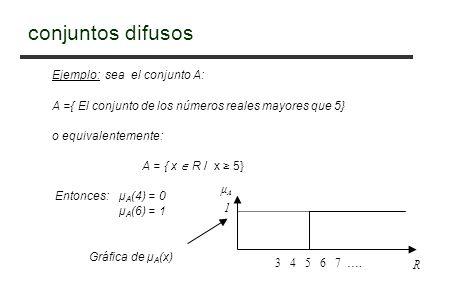 conjuntos difusos Ejemplo: sea el conjunto A: