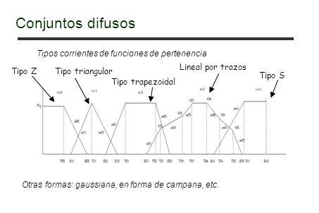 Conjuntos difusos Tipos corrientes de funciones de pertenencia