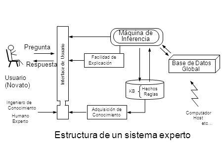 Estructura de un sistema experto