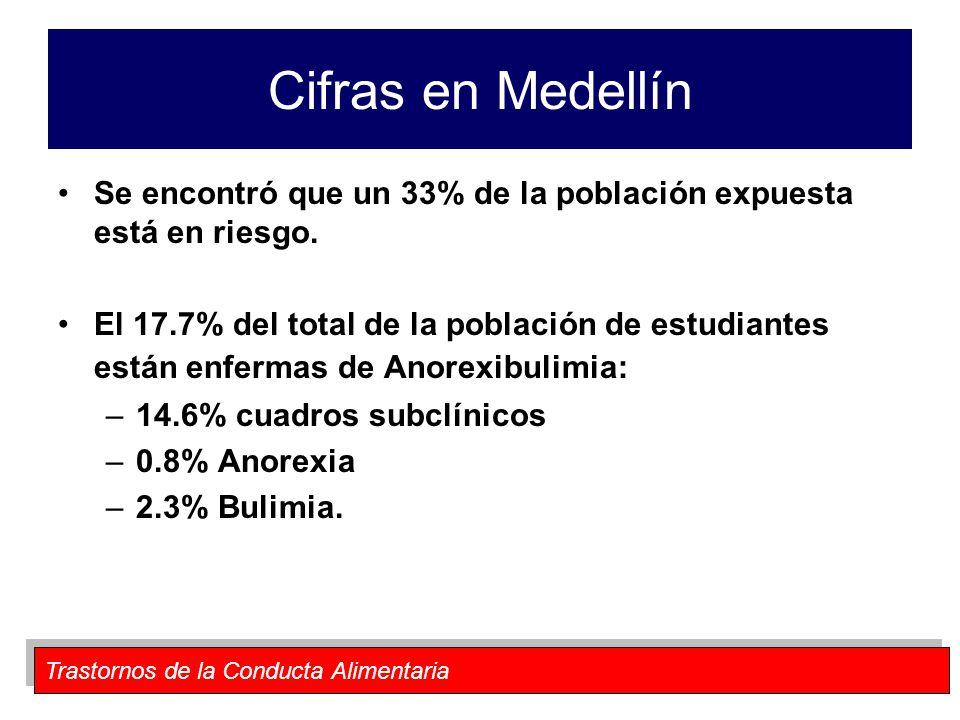 Cifras en Medellín Se encontró que un 33% de la población expuesta está en riesgo.